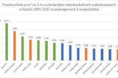 budownictwo_niemieszk_1995_2017_WLKP_DOL_MALOP