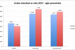 mieszk-algo_poznanska_2017-e1519468440207