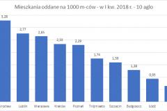 mieszk_oddane_I_kw_2018_na_1000_mcow