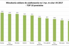 mieszk_oddane_na1tys_top10_powiaty_I-XI_2017-e1514738402264