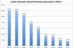 mieszk_rozp_2016_I-XII-e1490390443973