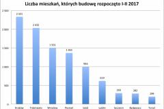 mieszk_rozp_2017_I-II-e1490346002462
