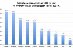mieszk_rozp_na_1000mcow_aglo_I-XI_2017-e1514581268909