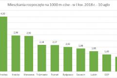 mieszk_rozpoczete_I_kw_2018_na_1000_mcow