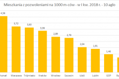 mieszk_z_pozwoleniami_I_kw_2018_na_1000_mcow
