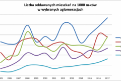 mieszkania_5_aglo_low_2005-2017-e1519481300487