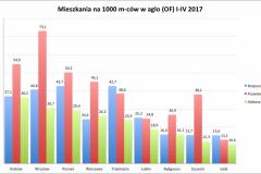 mieszkania_I-IV_2017-e1496575700748