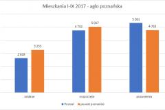 mieszkania_III_kwartaly_2017-aglo_poznanska