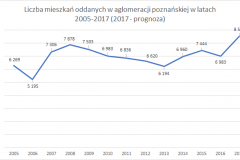 mieszkania_aglo_2005-2017_suma_z_prognoza