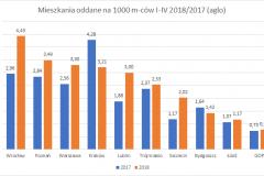 mieszkania_oddane-I-IV_2018_top_10_aglo