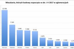 mieszkania_rozp_2017-I-V-e1498308194924