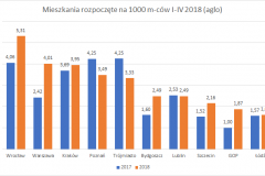 mieszkania_rozpoczete-I-IV_2018_top_10_aglo