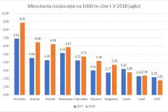 mieszkania_rozpoczete-I-V_2018_top_10_aglo