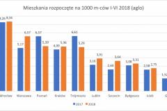 mieszkania_rozpoczete_I-VI_2018_aglo-e1532252750844