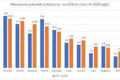 mieszkania_syntetyczny-I-IV_2018_top_10_aglo