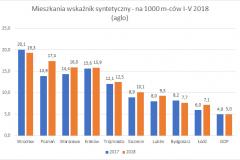 mieszkania_syntetyczny-I-V_2018_top_10_aglo