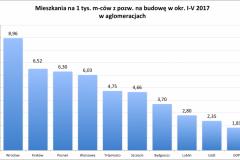 mieszkania_z_pozw_na1000-2017-I-V-e1498308242663