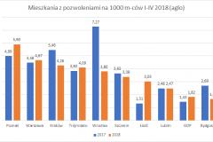 mieszkania_z_pozwoleniami-I-IV_2018_top_10_aglo