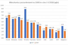 mieszkania_z_pozwoleniami-I-V_2018_top_10_aglo