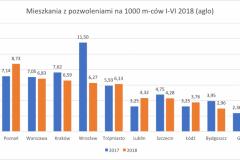 mieszkania_z_pozwoleniami_I-VI_2018_aglo-e1532252735196