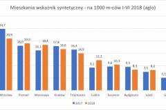 mieszkania_z_wskaznik_syntetyczny_I-VI_2018_aglo-e1532252643163
