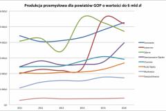 GOP_przemysl_2011-2016_do_6mld-e1524513383275