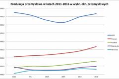 GOP_przemysl_2011-2016_na_tle_mld_zl-e1524513364693