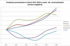 GOP_przemysl_2011-2016_na_tle_procentowo-e1524513352349
