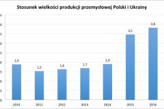 porownanie_wzgl_przemyslu_Polski_i_Ukrainy_2010-2016-e1501336140164