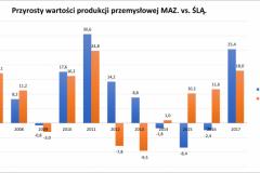 prod_przem_2007-2017_maz_vs_slask-e1521974664441