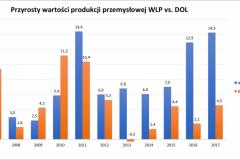 prod_przem_2007-2017_wlkp_vs_doln-e1521974651519