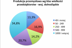 prod_przem_2016_wg_klas_wielkosci_dolnoslaskie-e1521996273492