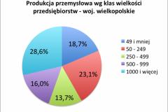 prod_przem_2016_wg_klas_wielkosci_wielkopolskie-e1521996292314