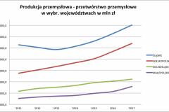 prod_przemysl_przetw_slaskie_2011-2017-e1524519217745