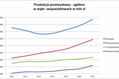 prod_przemysl_slaskie_2011-2017-e1524519205993