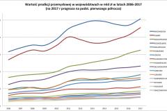 produkcja_przemyslowa_2006-2017-progn
