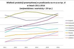 produkcja_przemyslowa_wojewodztwa_na_1_mca_2016-2011
