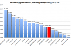 produkcja_przemyslowa_wojewodztwa_zmiana_wzgledna_2016-2011