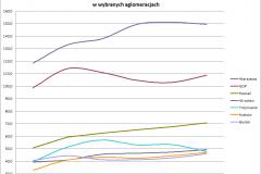 produkcja_przemyslowa_wykres_zm-2010-2015_aglo