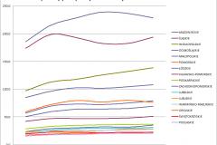 produkcja_przemyslowa_wykres_zm-2010-2015_wojew